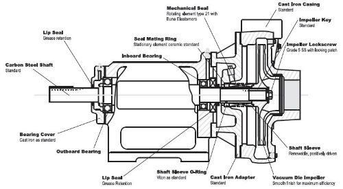 inboad outboard bearing centrifugal pump diagram